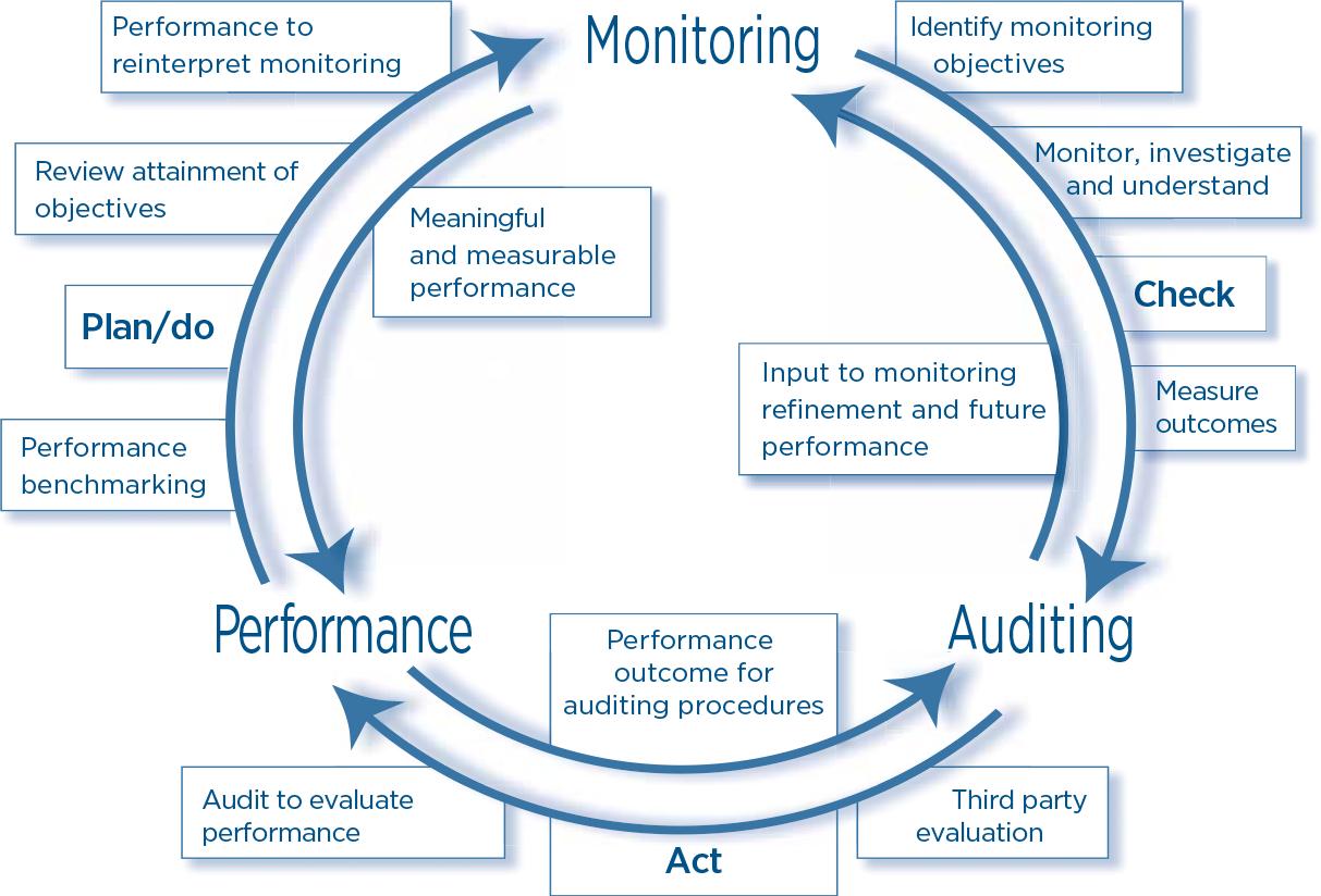 Performance-monitaring-and-auditing